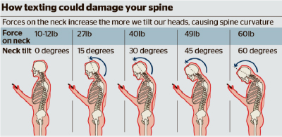 texting-damage-spine